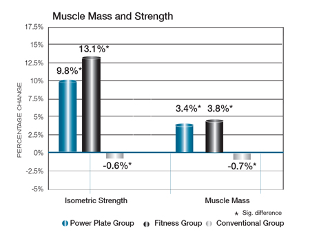 Both Power Plate and fitness group shows a significant