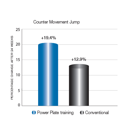 Change in performing the counter movement jump.