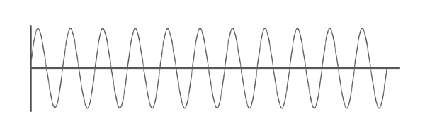 sine wave shows the precision of repetition in each vibration
