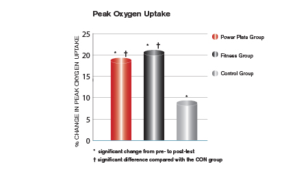 Peak Oxygen Uptake