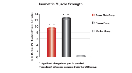 Isometric Muscle Strength