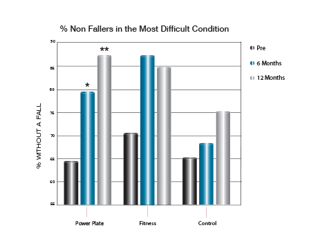 % Non Fallers in the Most Difficult Condition