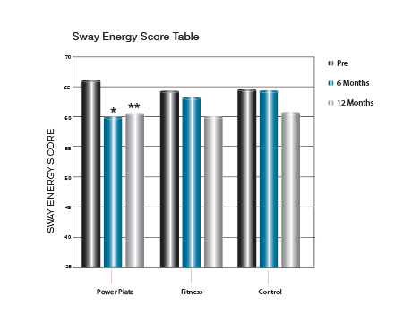 Sway Energy Score Table