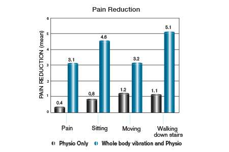 Pain Reduction