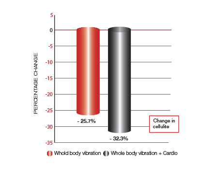 Change in cellulite levels (after six months) for two whole body vibration groups. Cellulite was measured by evaluating the deposits of subcutaneous dimpled fat.