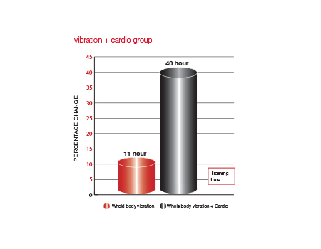 Training time of whole body vibration group and whole body vibration + cardio group
